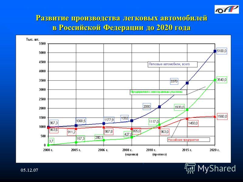 05.12.07 Развитие производства легковых автомобилей в Российской Федерации до 2020 года