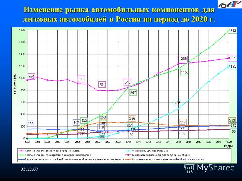 05.12.07 Изменение рынка автомобильных компонентов для легковых автомобилей в России на период до 2020 г.
