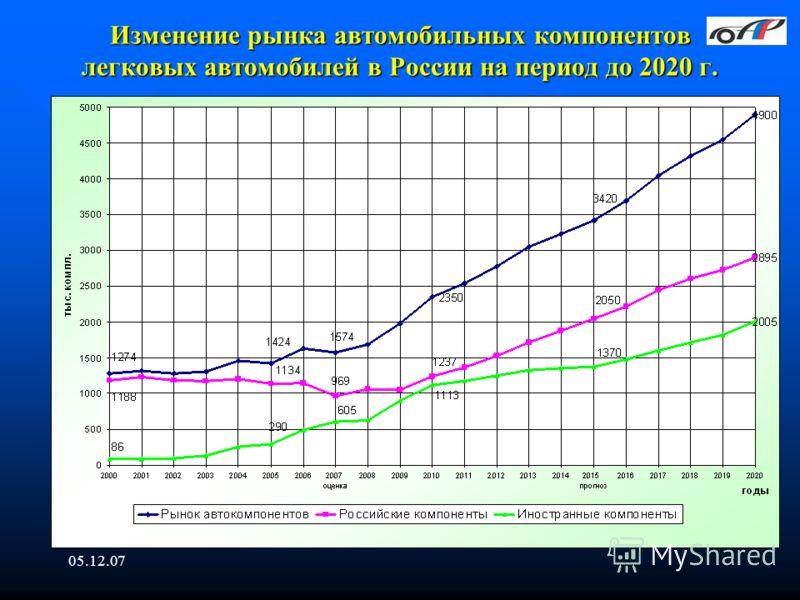 05.12.07 Изменение рынка автомобильных компонентов легковых автомобилей в России на период до 2020 г.
