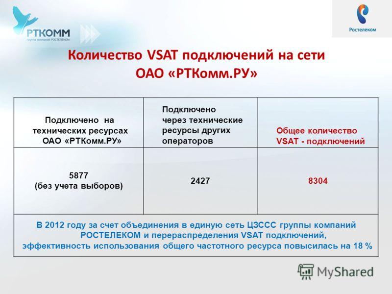 Количество VSAT подключений на сети ОАО «РТКомм.РУ» Подключено на технических ресурсах ОАО «РТКомм.РУ» Подключено через технические ресурсы других операторов Общее количество VSAT - подключений 5877 (без учета выборов) 24278304 В 2012 году за счет об