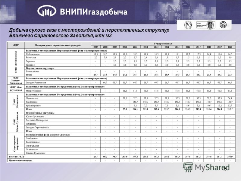5 Добыча сухого газа с месторождений и перспективных структур Ближнего Саратовского Заволжья, млн м3