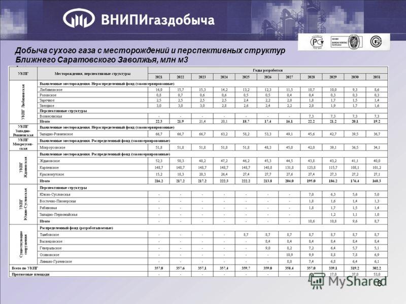 6 Добыча сухого газа с месторождений и перспективных структур Ближнего Саратовского Заволжья, млн м3
