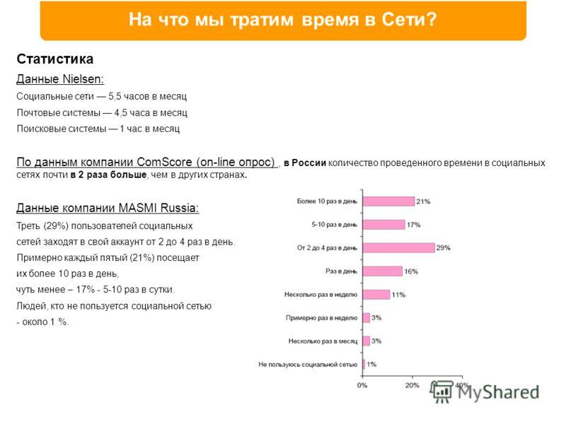 На что мы тратим время в Сети? Статистика Данные Nielsen: Социальные сети 5,5 часов в месяц Почтовые системы 4,5 часа в месяц Поисковые системы 1 час в месяц По данным компании ComScore (on-line опрос), в России количество проведенного времени в соци