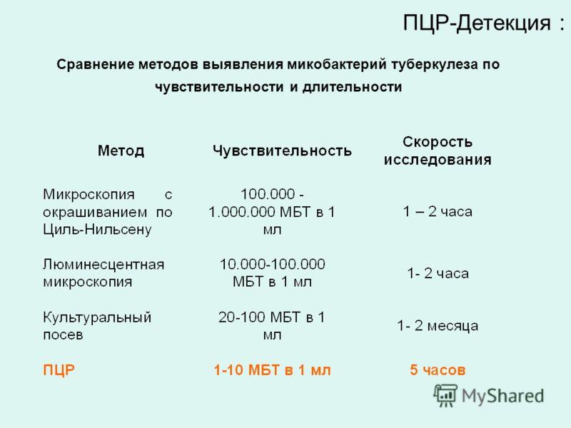 ПЦР-Детекция : Сравнение методов выявления микобактерий туберкулеза по чувствительности и длительности