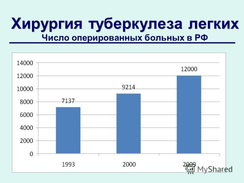 Хирургия туберкулеза легких Хирургия туберкулеза легких Число оперированных больных в РФ