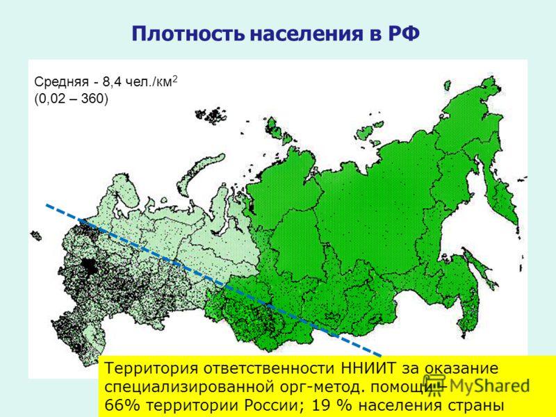 Плотность населения в РФ Средняя - 8,4 чел./км 2 (0,02 – 360) Территория ответственности ННИИТ за оказание специализированной орг-метод. помощи – 66% территории России; 19 % населения страны