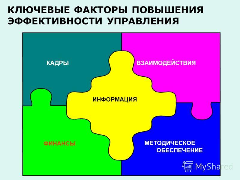 ИНФОРМАЦИЯ КАДРЫВЗАИМОДЕЙСТВИЯ МЕТОДИЧЕСКОЕ ОБЕСПЕЧЕНИЕ ФИНАНСЫ КЛЮЧЕВЫЕ ФАКТОРЫ ПОВЫШЕНИЯ ЭФФЕКТИВНОСТИ УПРАВЛЕНИЯ