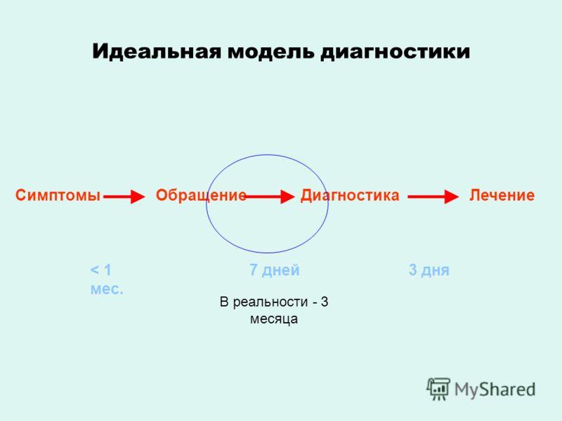 Идеальная модель диагностики СимптомыОбращениеДиагностикаЛечение < 1 мес. 7 дней3 дня В реальности - 3 месяца
