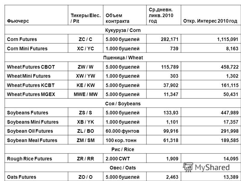 Фьючерс Тикеры Elec. / Pit Объем контракта Ср.дневн. ликв. 2010 годОткр. Интерес 2010 год Кукуруза / Corn Corn FuturesZC / C5.000 бушелей282,1711,115,091 Corn Mini FuturesXC / YC1.000 бушелей7398,163 Пшеница / Wheat Wheat Futures CBOTZW / W5.000 буше