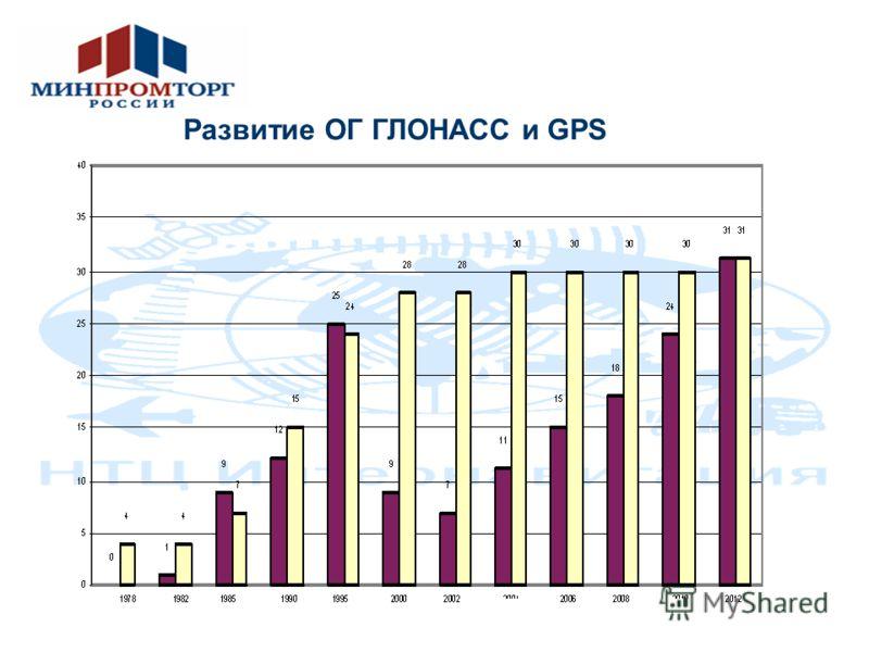 Развитие ОГ ГЛОНАСС и GPS