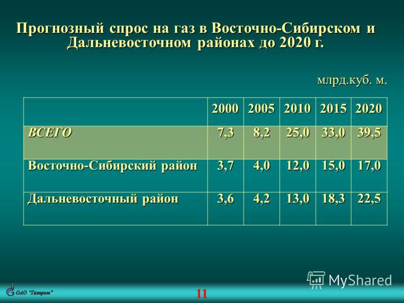 11 Прогнозный спрос на газ в Восточно-Сибирском и Дальневосточном районах до 2020 г. млрд.куб. м млрд.куб. м.20002005201020152020ВСЕГО7,38,225,033,039,5 Восточно-Сибирский район 3,74,012,015,017,0 Дальневосточный район 3,64,213,018,322,5