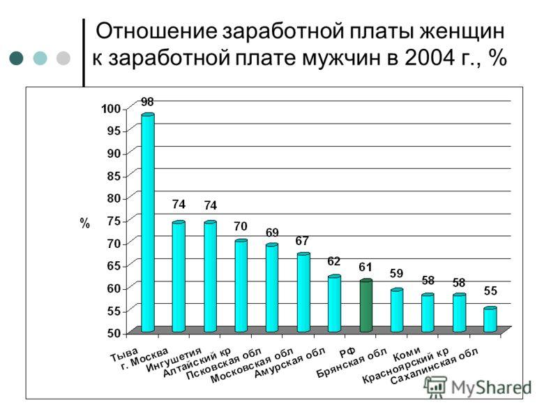 Отношение заработной платы женщин к заработной плате мужчин в 2004 г., %