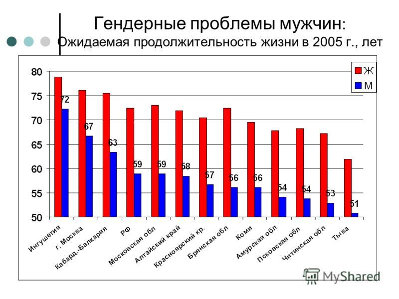 Гендерные проблемы мужчин : Ожидаемая продолжительность жизни в 2005 г., лет