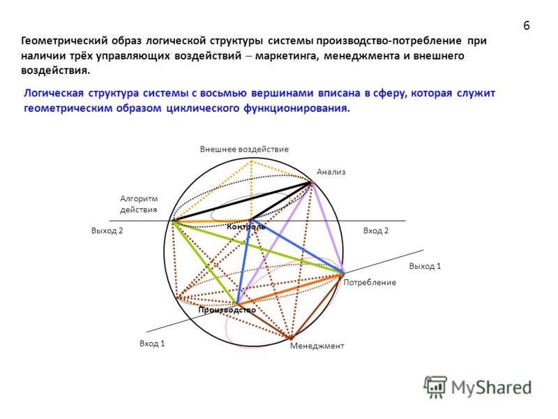 Геометрический образ логической структуры системы производство-потребление при наличии трёх управляющих воздействий маркетинга, менеджмента и внешнего воздействия. Логическая структура системы с восьмью вершинами вписана в сферу, которая служит геоме
