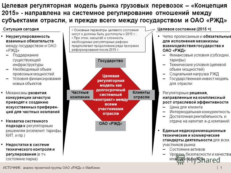 Презентация на форуме «РЖД-Партнер» 22 октября 2009 года Целевая регуляторная модель рынка грузовых железнодорожных перевозок – основные предложения