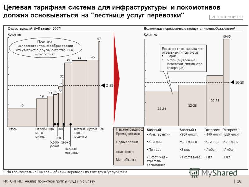 | 25 Ценообразование в США и ЕС отражает экономику перевозок и является гибким для грузоотправителей – в РФ ситуация отличается ИСТОЧНИК: Анализ проектной группы РЖД и McKinsey 1 Без учета сборов за отмену заказа и перевес Различия цен по типам отпра