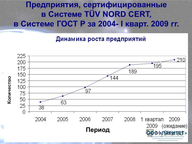 Предприятия, сертифицированные в Системе TÜV NORD CERT, в Системе ГОСТ Р за 2004- I кварт. 2009 гг. Количество Период ООО «ПАРИТЕТ»