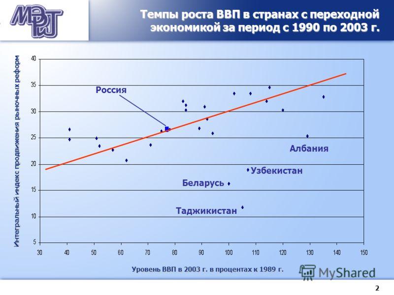 2 Россия Темпы роста ВВП в странах с переходной экономикой за период с 1990 по 2003 г. Уровень ВВП в 2003 г. в процентах к 1989 г. Интегральный индекс продвижения рыночных реформ Беларусь Узбекистан Таджикистан Албания