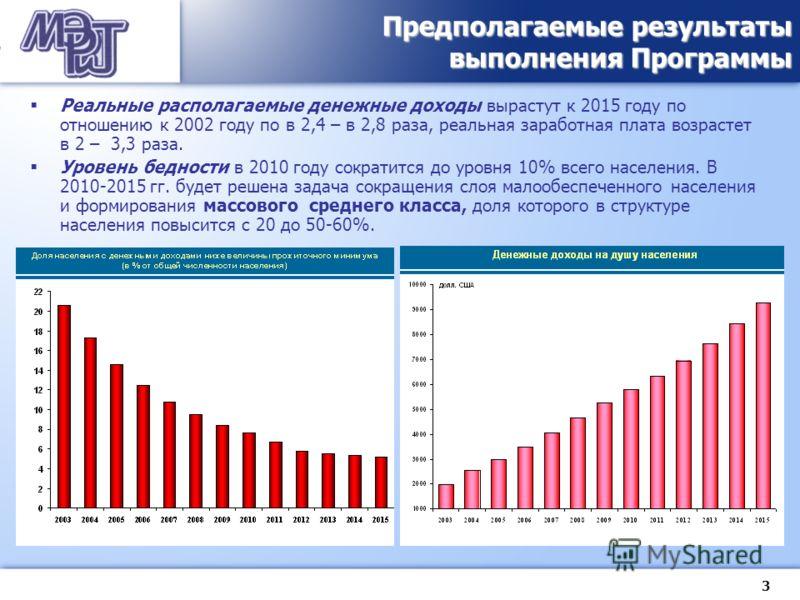 3 Реальные располагаемые денежные доходы вырастут к 2015 году по отношению к 2002 году по в 2,4 – в 2,8 раза, реальная заработная плата возрастет в 2 – 3,3 раза. Уровень бедности в 2010 году сократится до уровня 10% всего населения. В 2010-2015 гг. б
