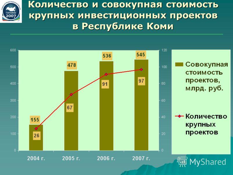 Количество и совокупная стоимость крупных инвестиционных проектов в Республике Коми