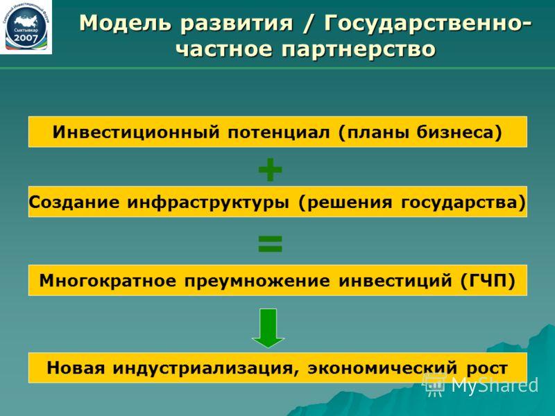 Модель развития / Государственно- частное партнерство Инвестиционный потенциал (планы бизнеса) + Создание инфраструктуры (решения государства) Многократное преумножение инвестиций (ГЧП) = Новая индустриализация, экономический рост