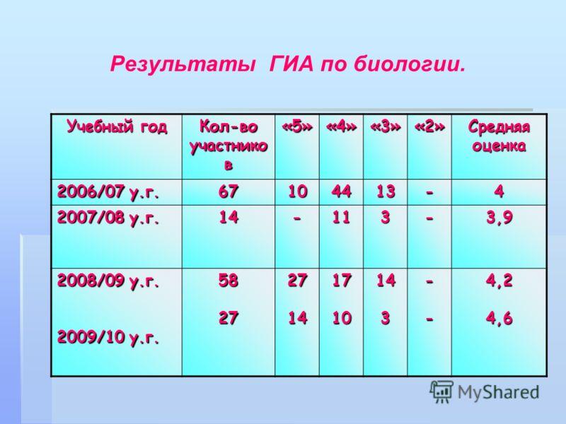 Результаты ГИА по биологии. Учебный год Кол-во участнико в «5»«4»«3»«2» Средняя оценка 2006/07 у.г. 67104413-4 2007/08 у.г. 14-113-3,9 2008/09 у.г. 2009/10 у.г. 582727141710143--4,24,6