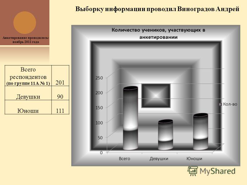 Всего респондентов (по группе 11А 1) 201 Девушки90 Юноши111 Выборку информации проводил Виноградов Андрей Анкетирование проводилось: ноябрь 2011 года