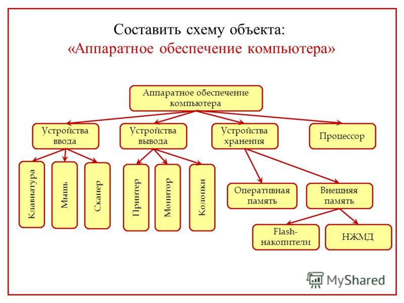 Схема устройства жизни