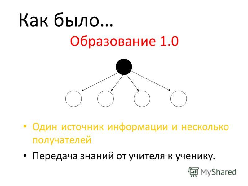 Образование 1.0 Один источник информации и несколько получателей Передача знаний от учителя к ученику. Как было…