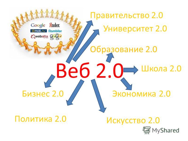 Веб 2.0 Университет 2.0 Школа 2.0 Бизнес 2.0Экономика 2.0 Правительство 2.0 Политика 2.0 Искусство 2.0 Образование 2.0