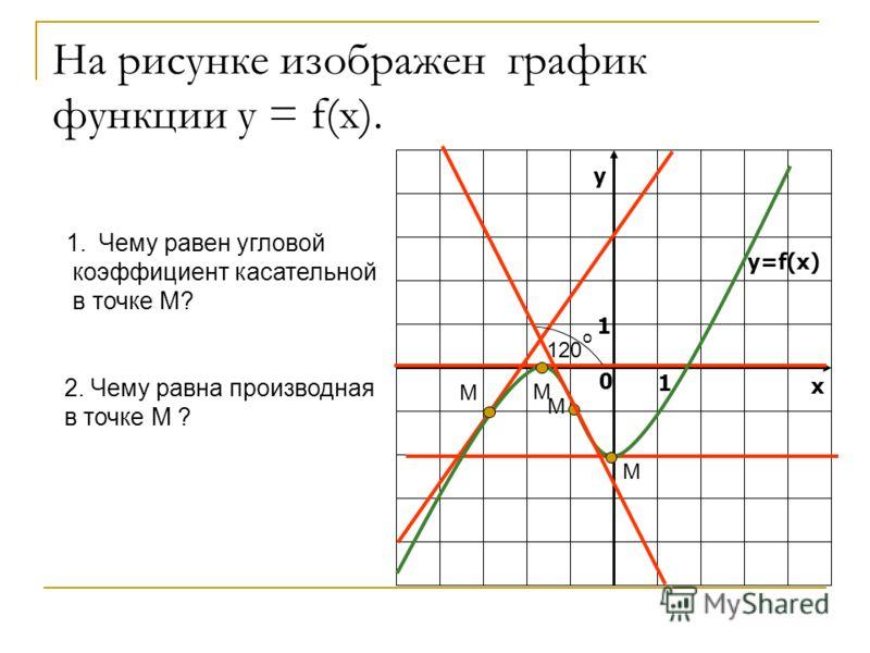 120 о у х 0 1 1 y f x 2 чему равна