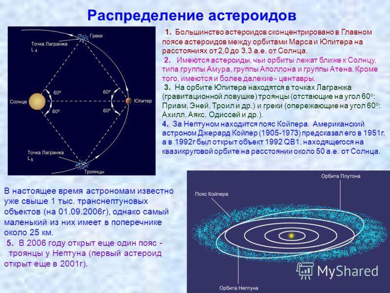 Распределение астероидов 1. Большинство астероидов сконцентрировано в Главном поясе астероидов между орбитами Марса и Юпитера на расстояниях от 2,0 до 3,3 а.е. от Солнца. 2. Имеются астероиды, чьи орбиты лежат ближе к Солнцу, типа группы Амура, групп