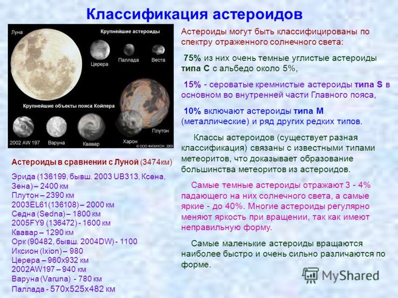 Классификация астероидов Астероиды могут быть классифицированы по спектру отраженного солнечного света: 75% из них очень темные углистые астероиды типа С с альбедо около 5%, 15% - сероватые кремнистые астероиды типа S в основном во внутренней части Г