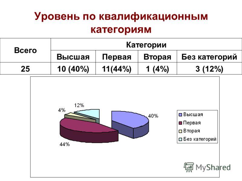 Уровень по квалификационным категориям Всего Категории ВысшаяПерваяВтораяБез категорий 2510 (40%)11(44%)1 (4%)3 (12%)