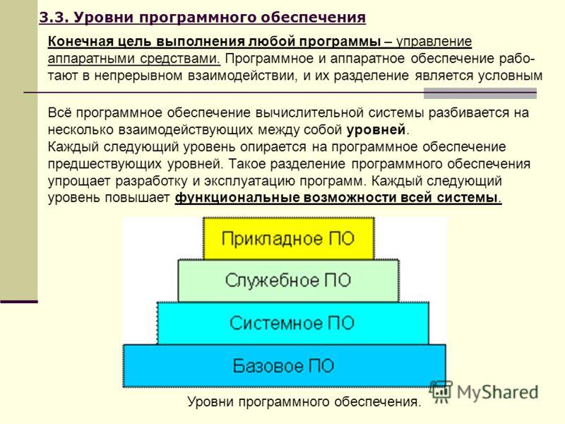 3.3. Уровни программного обеспечения Конечная цель выполнения любой программы – управление аппаратными средствами. Программное и аппаратное обеспечение рабо- тают в непрерывном взаимодействии, и их разделение является условным Всё программное обеспеч