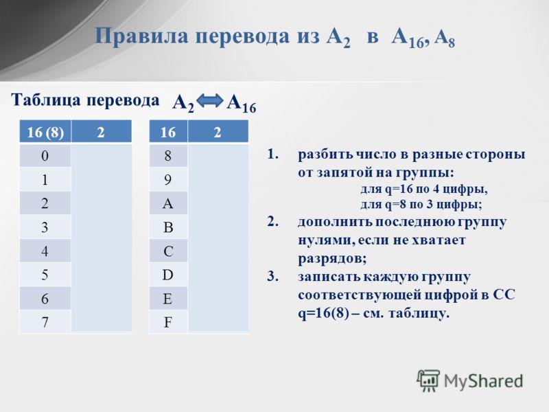 А 2 А 16 Правила перевода из А 2 в А 16, А 8 16 (8)2 00000 10001 20010 30011 40100 50101 60110 70111 162 81000 91001 A1010 B1011 C1100 D1101 E1110 F1111 Таблица перевода 1.разбить число в разные стороны от запятой на группы: для q=16 по 4 цифры, для