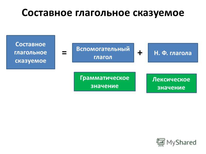 Составное глагольное сказуемое Вспомогательный глагол Н. Ф. глагола =+ Грамматическое значение Лексическое значение