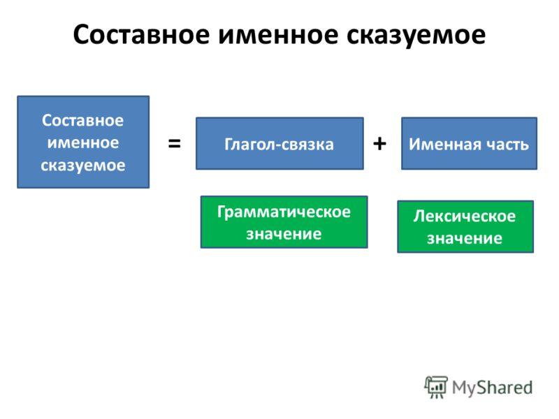 Составное именное сказуемое Глагол-связкаИменная часть =+ Грамматическое значение Лексическое значение