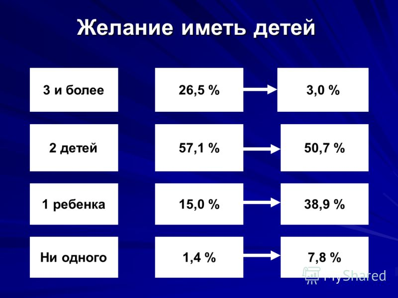 Желание иметь детей 3 и более 26,5 % 3,0 % 2 детей57,1 %50,7 % 1 ребенка15,0 %38,9 % Ни одного1,4 %7,8 %