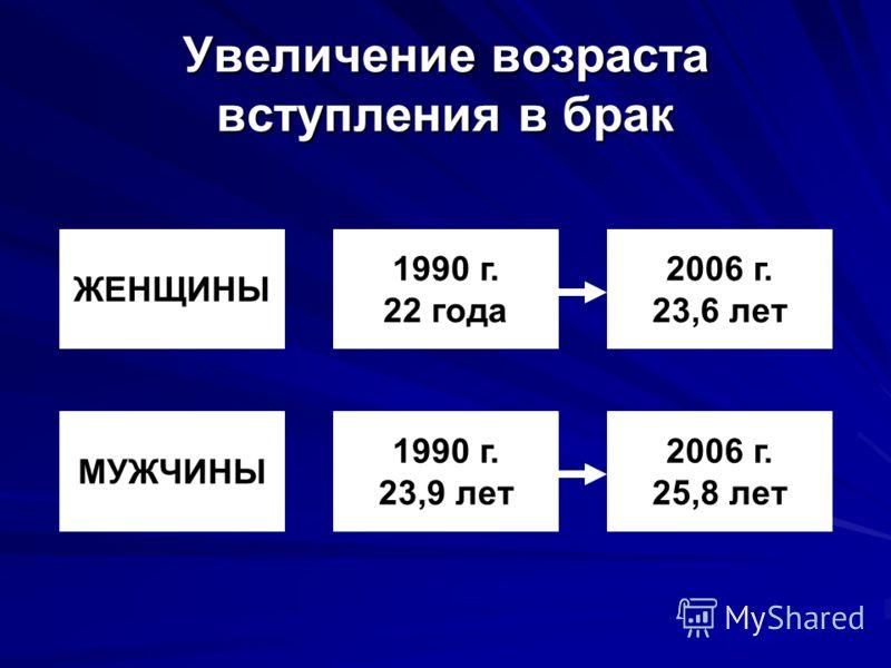 Увеличение возраста вступления в брак ЖЕНЩИНЫ 2006 г. 23,6 лет 1990 г. 22 года 2006 г. 25,8 лет 1990 г. 23,9 лет МУЖЧИНЫ