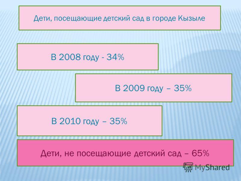 В 2008 году - 34% В 2009 году – 35% В 2010 году – 35% Дети, посещающие детский сад в городе Кызыле Дети, не посещающие детский сад – 65%