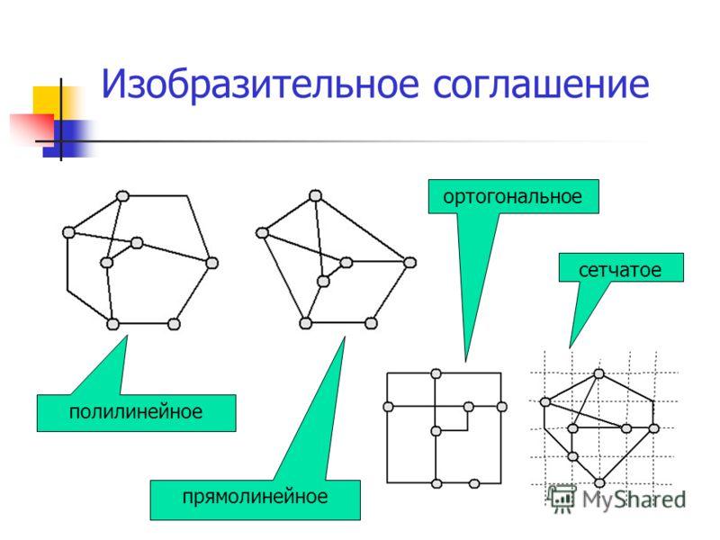 Изобразительное соглашение прямолинейное полилинейное ортогональное сетчатое