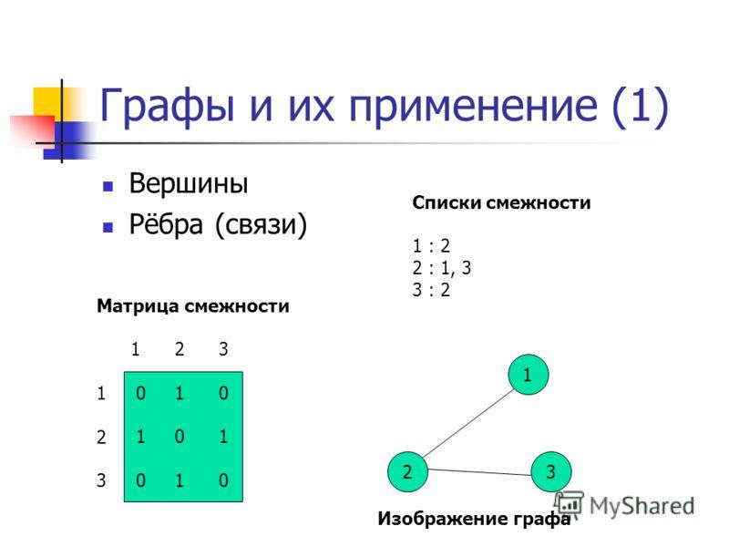 Графы и их применение (1) Вершины Рёбра (связи) Матрица смежности 1 2 3 1 0 2 3 0 1 0 1 0 1 0 1 0 Списки смежности 1 : 2 2 : 1, 3 3 : 2 2 1 3 Изображение графа