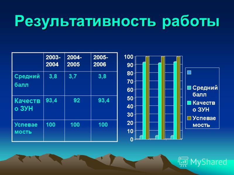 Результативность работы 2003- 2004 2004- 2005 2005- 2006 Средний балл 3,8 3,7 3,8 Качеств о ЗУН 93,4 92 93,4 Успевае мость 100