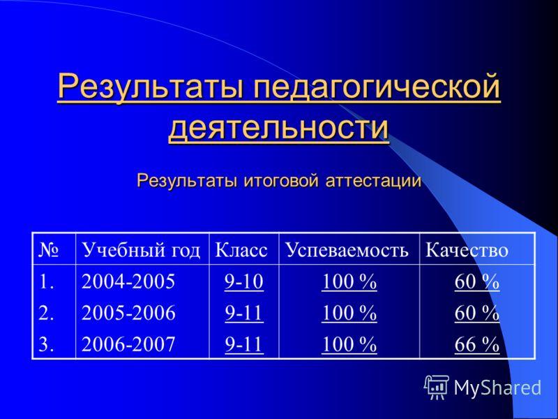 Результаты педагогической деятельности Результаты итоговой аттестации Учебный годКлассУспеваемостьКачество 1. 2. 3. 2004-2005 2005-2006 2006-2007 9-10 9-11 100 % 60 % 66 %