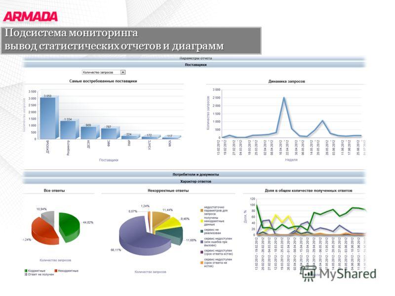 Подсистема мониторинга вывод статистических отчетов и диаграмм