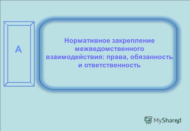 Государственные и муниципальные услуги в действующем законодательстве 3 Нормативное закрепление межведомственного взаимодействия: права, обязанность и ответственность А