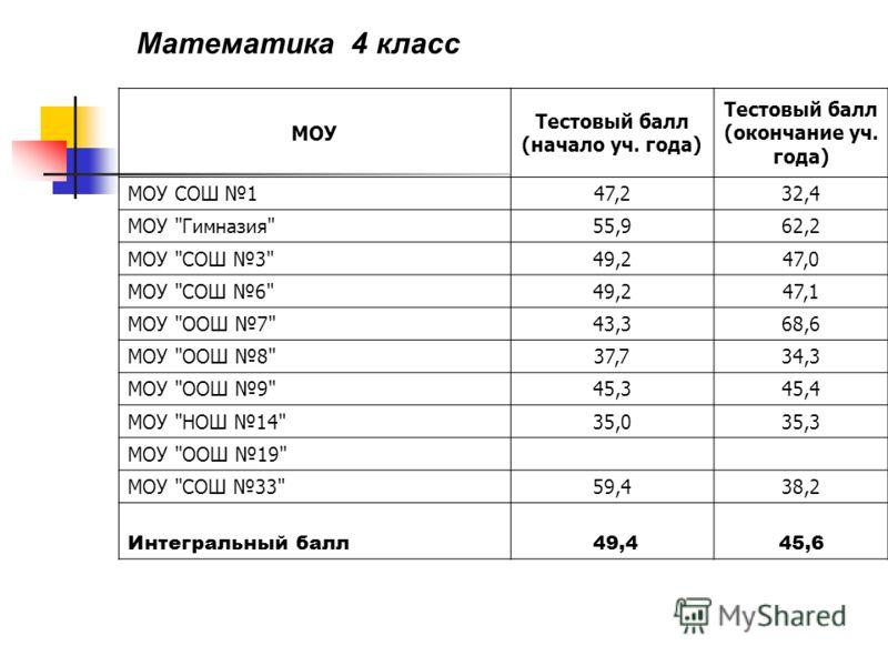 МОУ Тестовый балл (начало уч. года) Тестовый балл (окончание уч. года) МОУ СОШ 147,232,4 МОУ