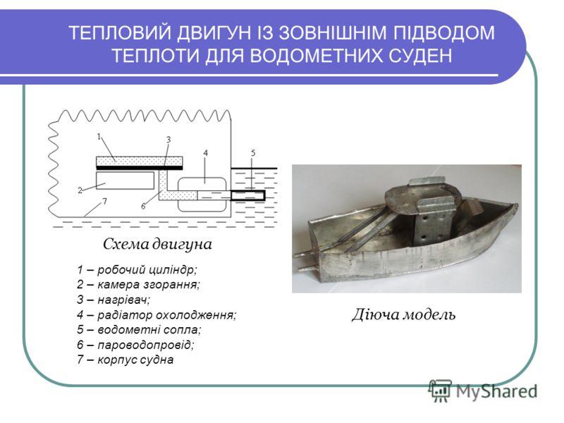 ТЕПЛОВИЙ ДВИГУН ІЗ ЗОВНІШНІМ ПІДВОДОМ ТЕПЛОТИ ДЛЯ ВОДОМЕТНИХ СУДЕН Схема двигуна 1 – робочий циліндр; 2 – камера згорання; 3 – нагрівач; 4 – радіатор охолодження; 5 – водометні сопла; 6 – пароводопровід; 7 – корпус судна Діюча модель