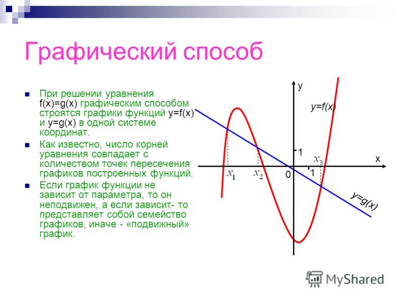 Графический способ При решении уравнения f(x)=g(x) графическим способом строятся графики функций y=f(x) и y=g(x) в одной системе координат. Как известно, число корней уравнения совпадает с количеством точек пересечения графиков построенных функций. Е
